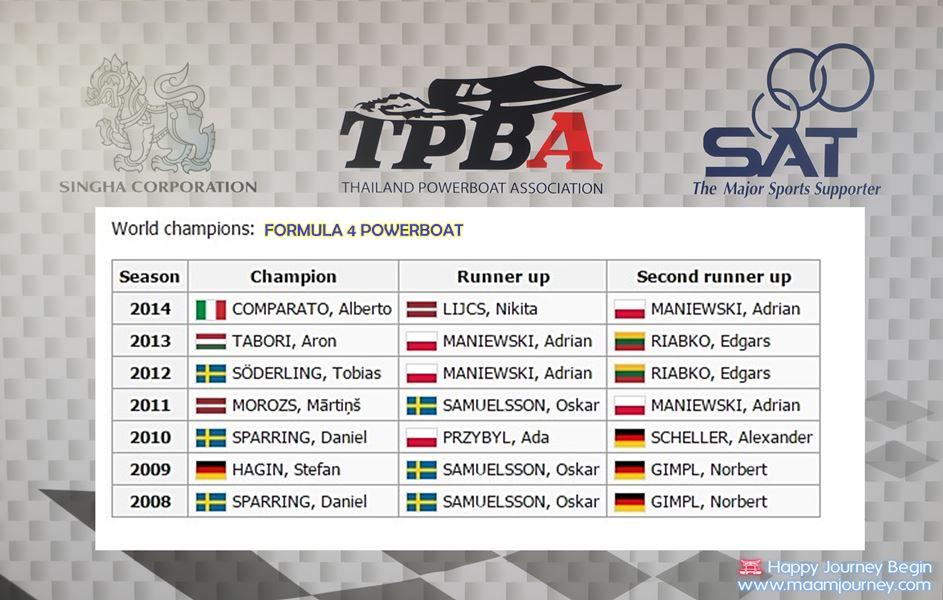 Formula 4 Powerboat World Champions